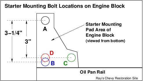 diagram of bolt hole patterns