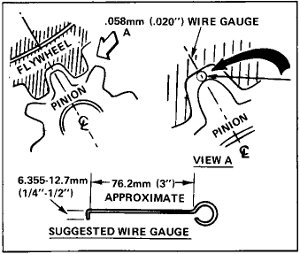 Diagram showing how to measure clearance between gear teeth